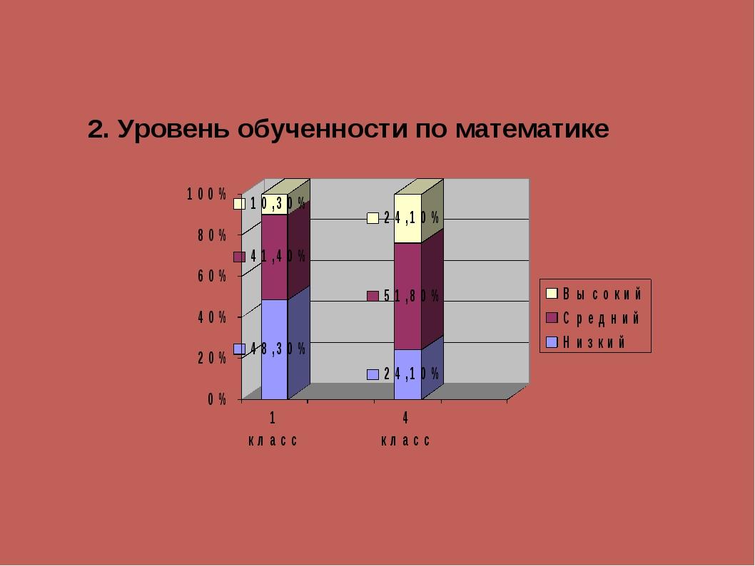 2. Уровень обученности по математике