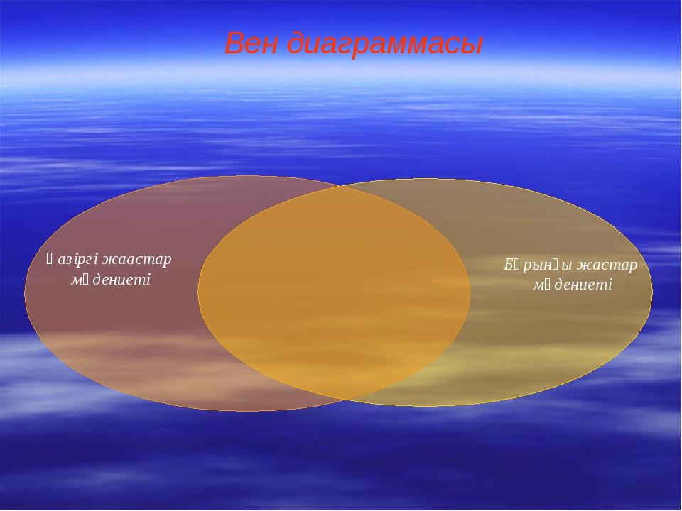 Вен диаграммасы