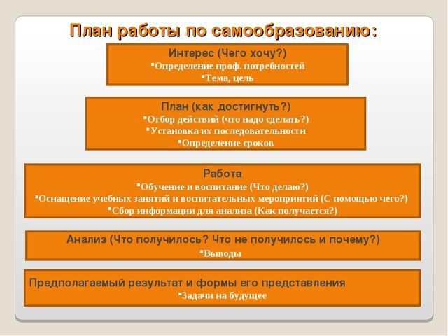 План работы по самообразованию: Интерес (Чего хочу?) Определение проф. потреб...