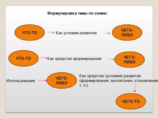 Формулировка темы по схеме: ЧТО-ТО Как условие развития ЧЕГО-ЛИБО ЧТО-ТО ЧЕГО...
