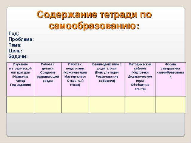 Содержание тетради по самообразованию: Год: Проблема: Тема: Цель: Задачи: Изу...