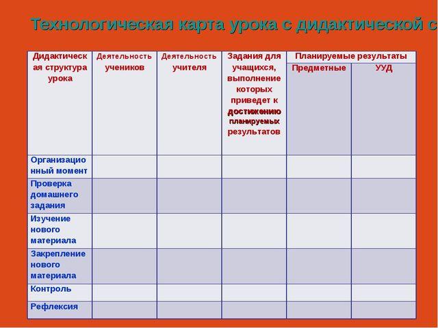 Технологическая карта урока с дидактической структурой урока Дидактическая ст...