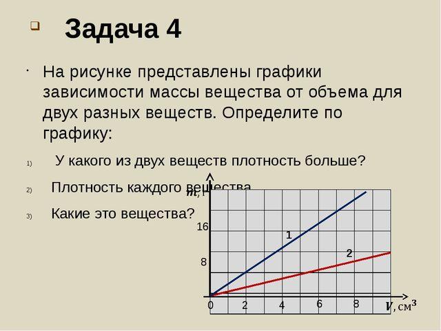 Задача 4 На рисунке представлены графики зависимости массы вещества от объем...
