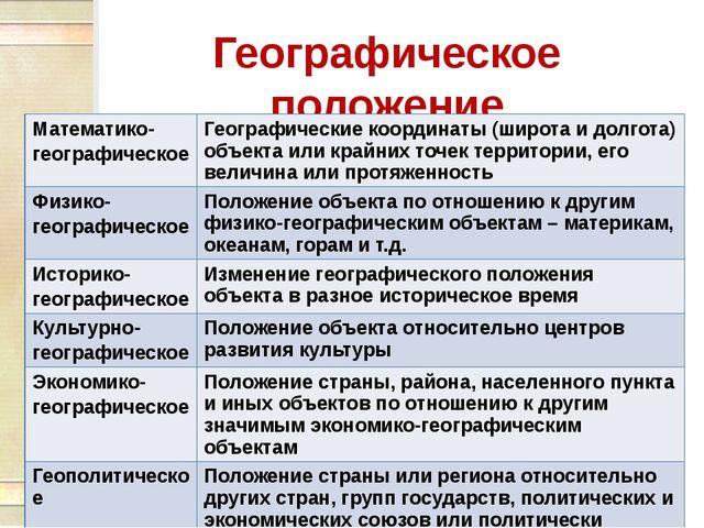 Географическое положение Математико-географическое Географические координаты...