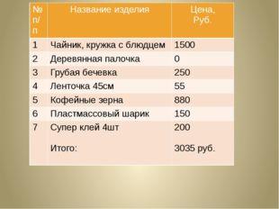 № п/п Название изделия Цена, Руб. 1 Чайник, кружка с блюдцем 1500 2 Деревянна