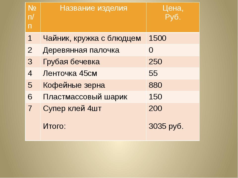 № п/п Название изделия Цена, Руб. 1 Чайник, кружка с блюдцем 1500 2 Деревянна...