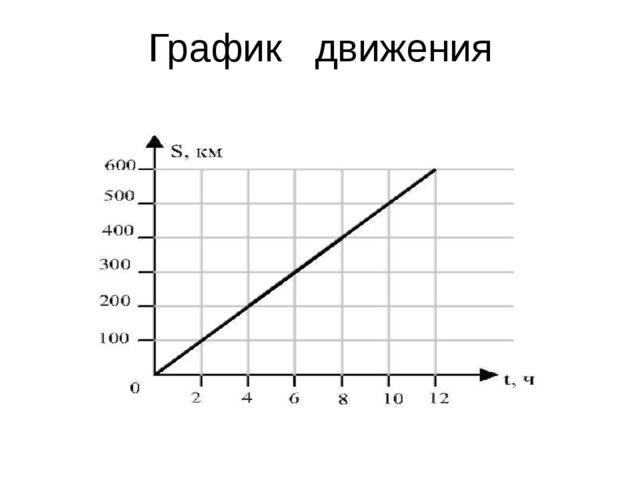 График движения