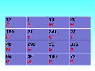 12 С1 З13 М20 Н 160 П21 У241 О23 Т 48 М290 Е51 Ь336 А 94 Р45 И190