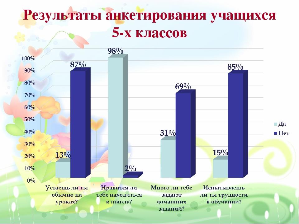 Результаты анкетирования учащихся 5-х классов