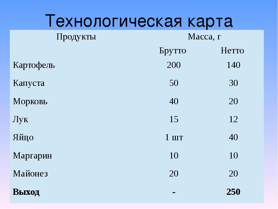 Технологическая карта Продукты Масса, г Брутто Нетто Картофель 200 140 Капуст...