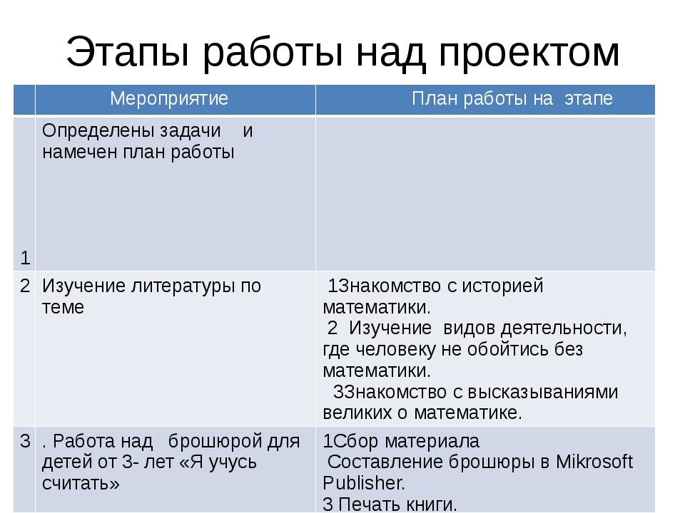 Этапы работы над проектом Мероприятие План работы на этапе 1 Определены задач...