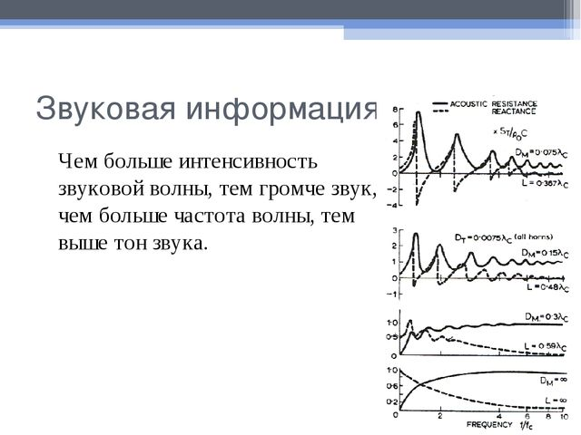 Звуковая информация Чем больше интенсивность звуковой волны, тем громче звук...