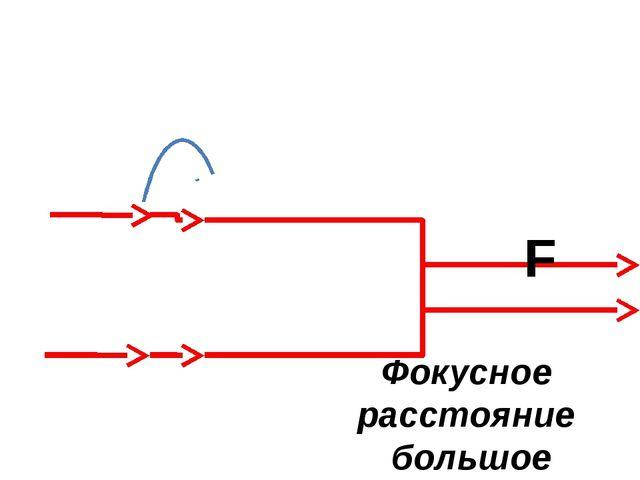 F Фокусное расстояние большое