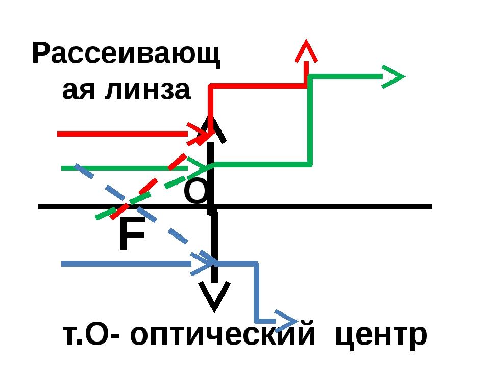 т.О- оптический центр О F Рассеивающая линза