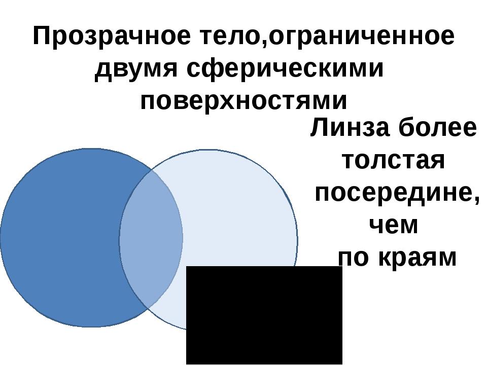 Прозрачное тело,ограниченное двумя сферическими поверхностями Линза более тол...