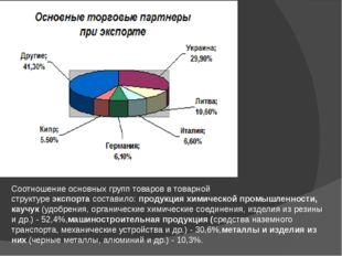 Соотношение основных групп товаров в товарной структуреэкспортасоставило:п