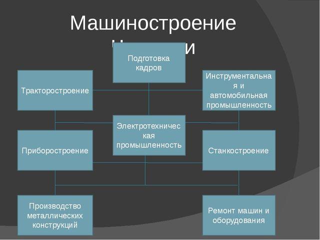 Машиностроение Чувашии Тракторостроение Электротехническая промышленность Под...