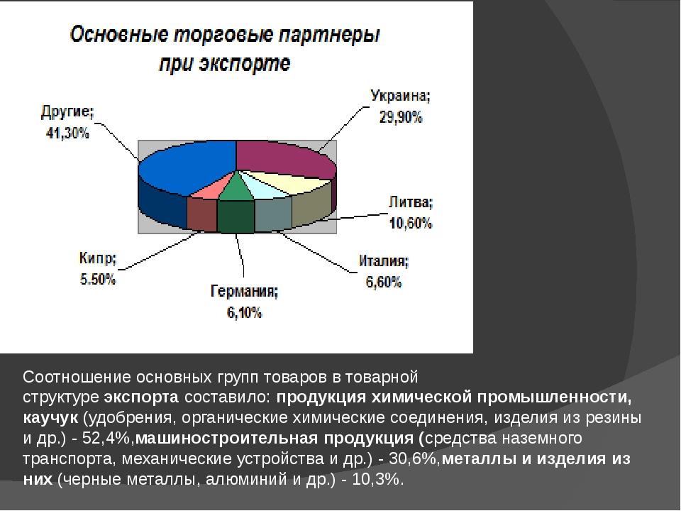 Соотношение основных групп товаров в товарной структуреэкспортасоставило:п...