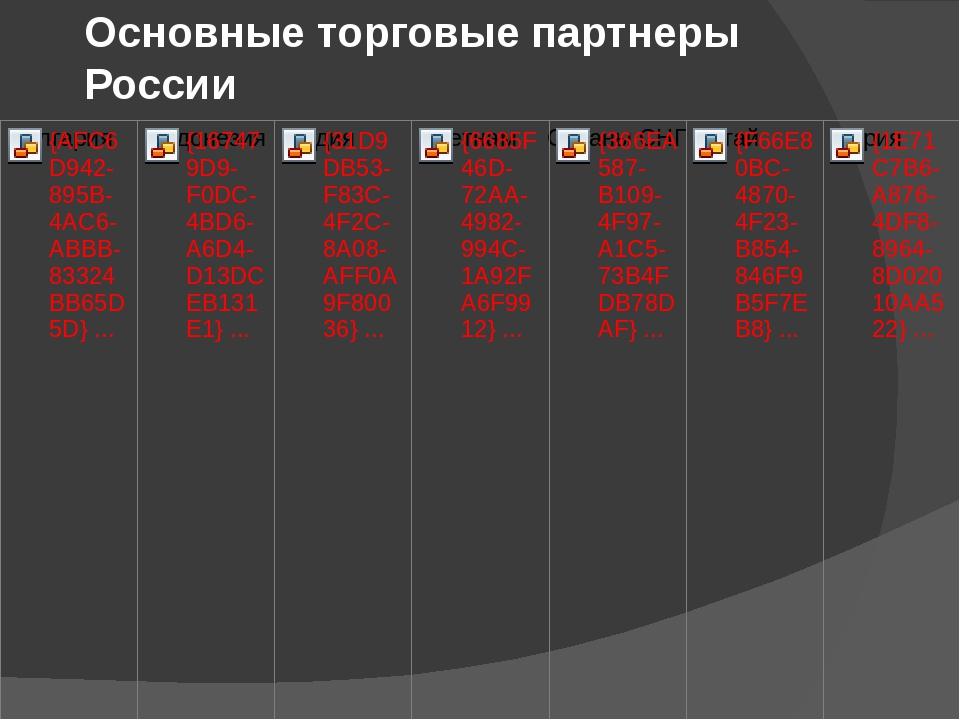 Основные торговые партнеры России