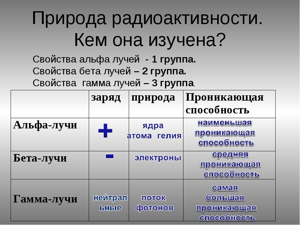 Природа радиоактивности. Кем она изучена? Свойства альфа лучей - 1 группа. Св...