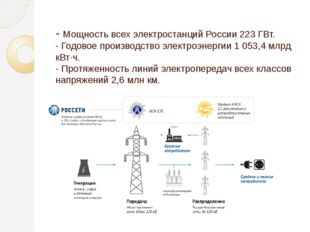 - Мощность всех электростанций России 223 ГВт. - Годовое производство электр