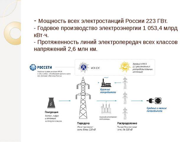 - Мощность всех электростанций России 223 ГВт. - Годовое производство электр...