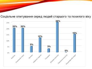 Соціальне опитування серед людей старшого та похилого віку 0% 20% 20% 5% 12%