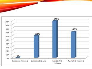 Дослід №4 «Видалення плям шоколаду» 0% 100% 60% 80%