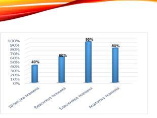 Досвід №5 «Видалення плям кави або міцного чаю» 40% 95% 80% 60%