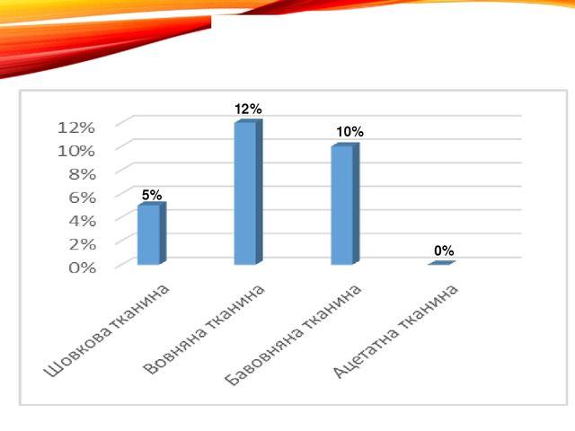 Дослід№7 «Видалення плям від чорнил» 12% 10% 5% 0%