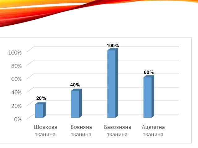 Дослід №8 «Видалення плям від крові 20% 40% 100% 60%