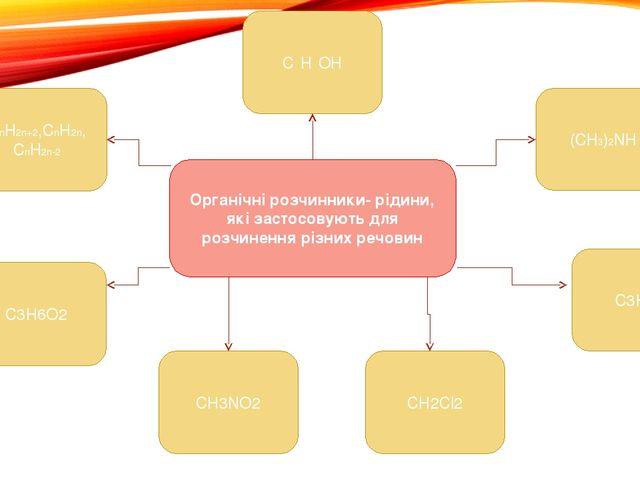 Органічні розчинники- рідини, які застосовують для розчинення різних речовин...
