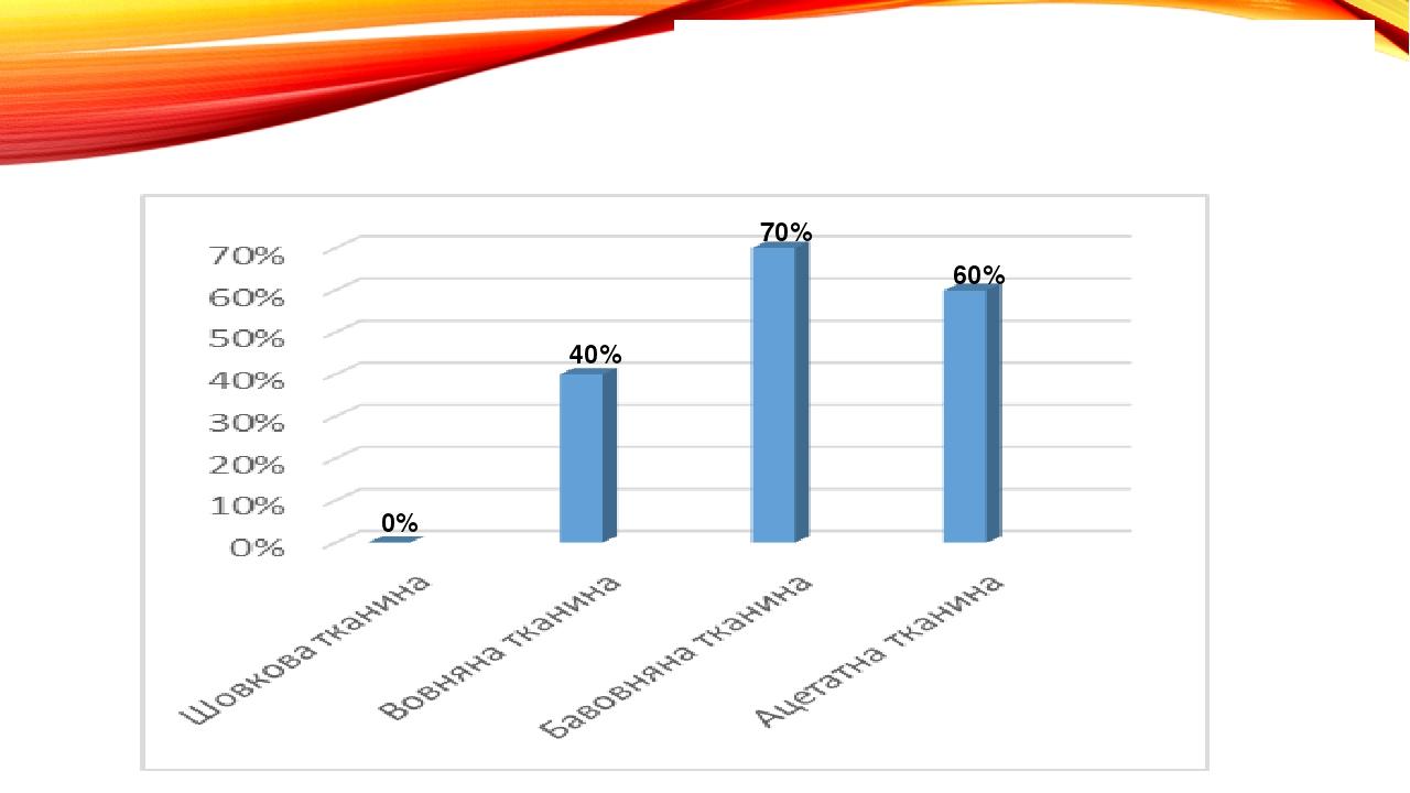 Дослід №6 «Видалення плям від ягід» 0% 40% 70% 60%
