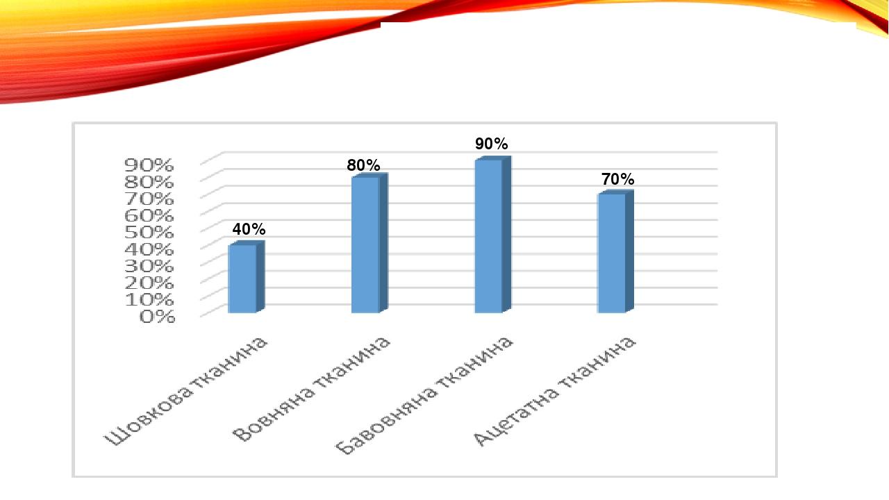 Дослід №9 «Видалення плям від взуттєвого крему» 40% 80% 90% 70%