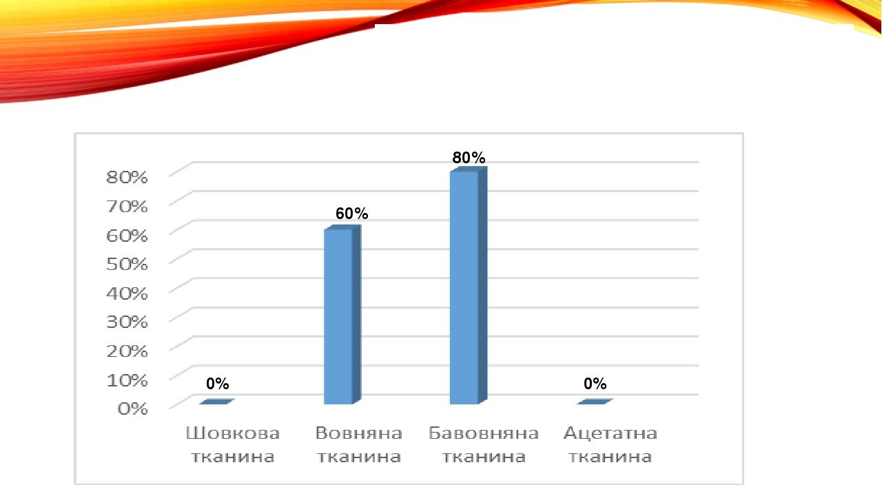 Дослід №10 «Видалення плям від косметики» 0% 0% 60% 80%