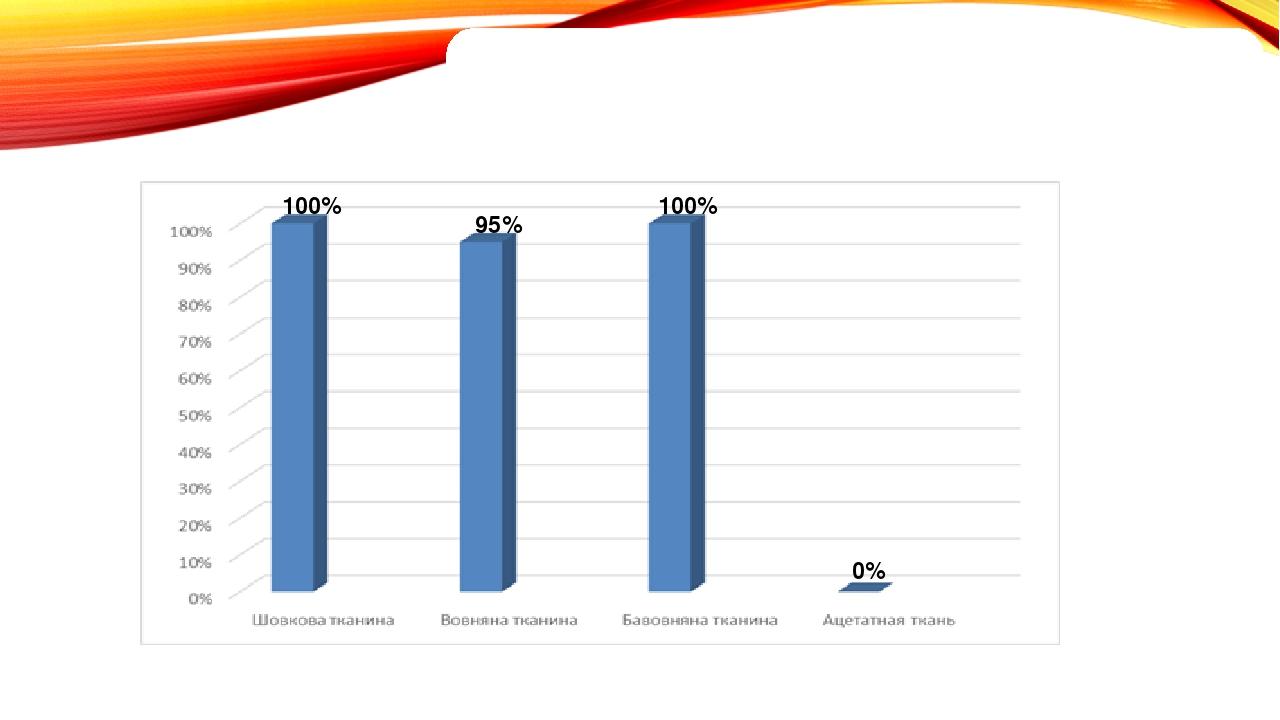 Дослід №1 «Видалення плям грунту з поверхні тканини» 100% 95% 100% 0%