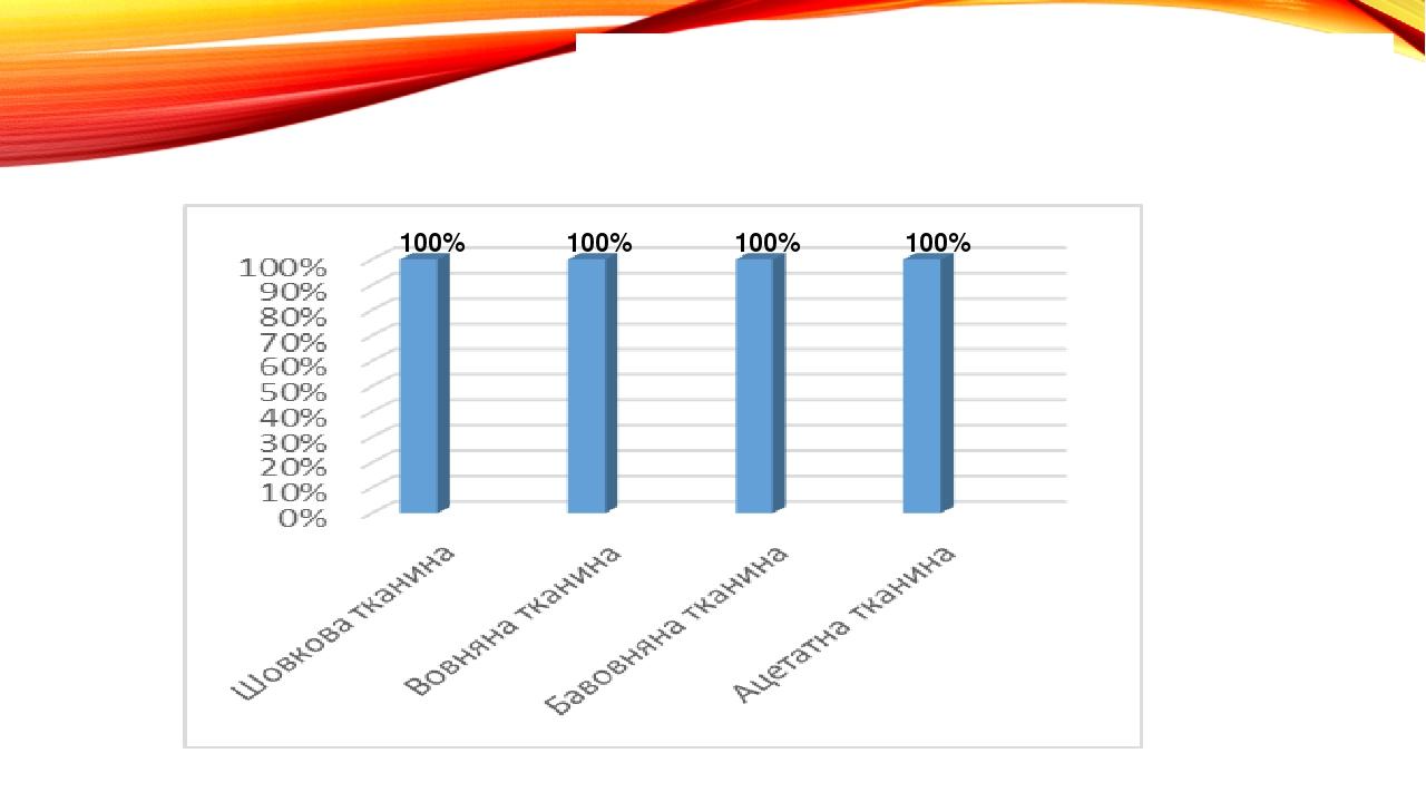 Дослід №3 «Видалення молока або морозива з поверхні тканини» 100% 100% 100% 1...