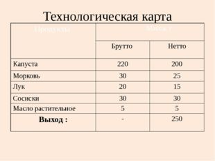 Технологическая карта Продукты Масса, г Брутто Нетто Капуста 220 200 Морковь