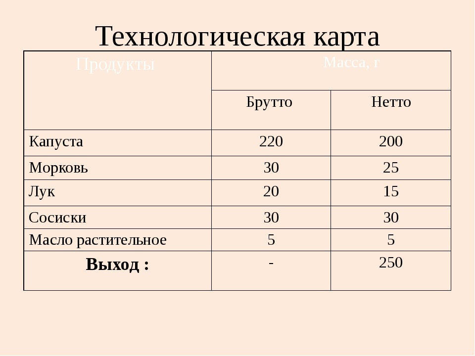 Технологическая карта Продукты Масса, г Брутто Нетто Капуста 220 200 Морковь...