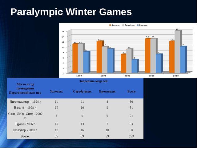Paralympic Winter Games Место и год проведения Паралимпийских игр Завоевано м...