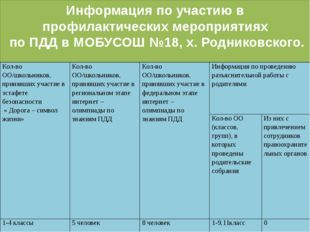 Информация по участию в профилактических мероприятиях по ПДД в МОБУСОШ №18, х