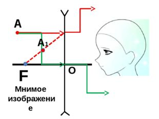 О F А А1 Мнимое изображение