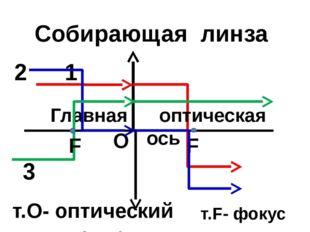 т.О- оптический центр О Главная оптическая ось F Собирающая линза т.F- фокус