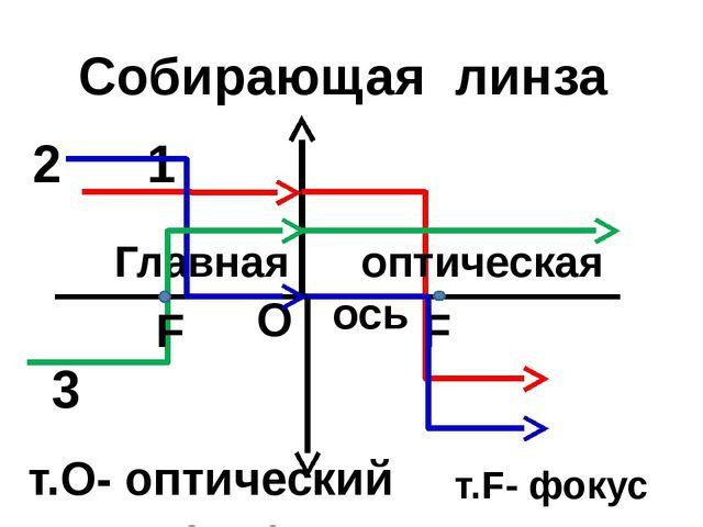 т.О- оптический центр О Главная оптическая ось F Собирающая линза т.F- фокус...