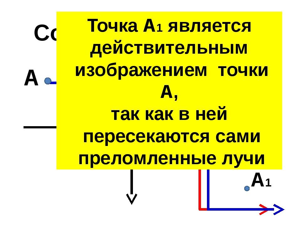О F Собирающая линза F А А1 Точка А1 является действительным изображением точ...