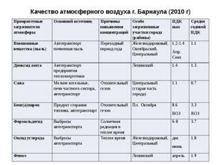 Качество атмосферного воздуха г. Барнаула (2010 г) Приоритетные загрязнители
