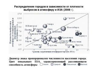 Распределение городов в зависимости от плотности выбросов в атмосферу и ИЗА (