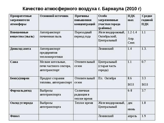 Качество атмосферного воздуха г. Барнаула (2010 г) Приоритетные загрязнители...