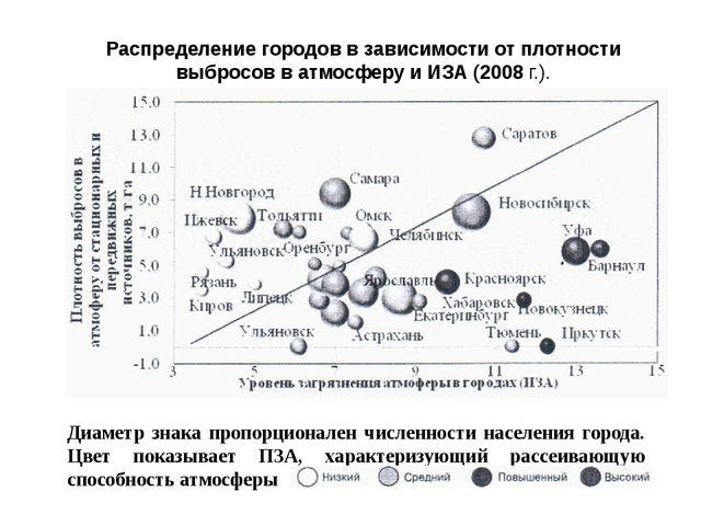 Распределение городов в зависимости от плотности выбросов в атмосферу и ИЗА (...