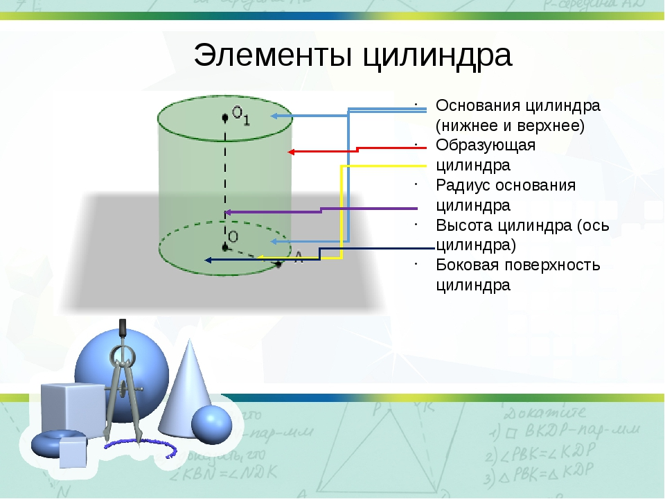 Элементы цилиндра Основания цилиндра (нижнее и верхнее) Образующая цилиндра Р...